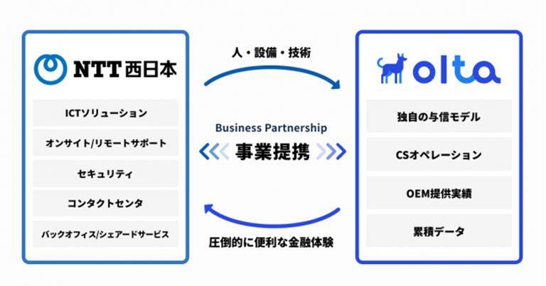 OLTA、NTT西日本と業務提携
