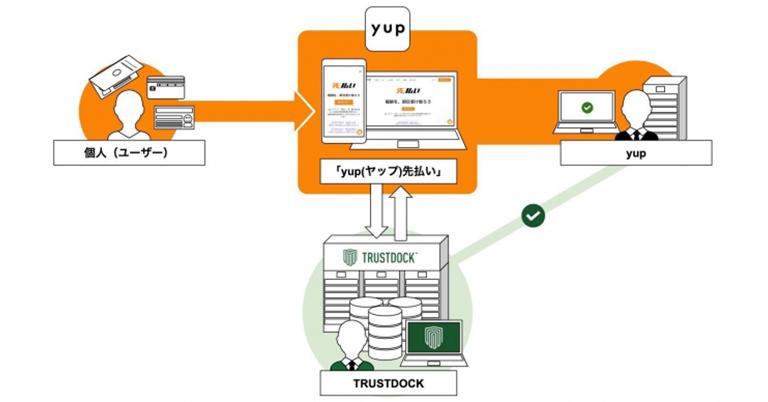 フリーランス向け報酬即日払いサービス 『yup(ヤップ)先払い』がe-KYC本人確認APIの「TRUSTDOCK」を導入実施