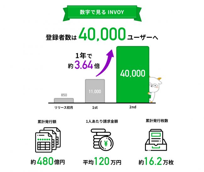 数字で見るINVOY-OLTA(オルタ)株式会社