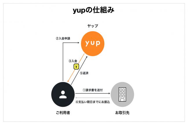 yupの仕組み-yup株式会社