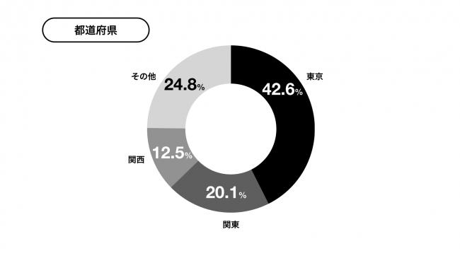 利用に関する実態調査 都道府県別-yup株式会社