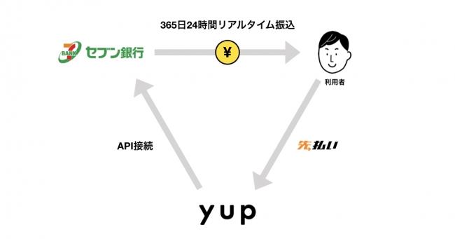 yup(ヤップ)がセブン銀行と業務提携-yup株式会社