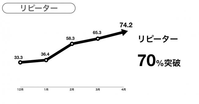 リピーターの推移-yup株式会社