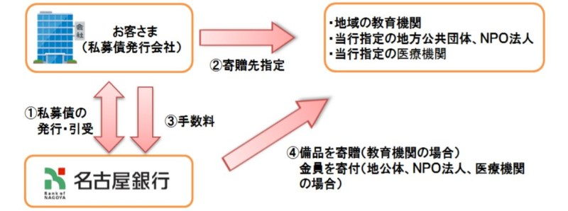 名古屋銀行のSDGs・寄贈型私募債「未来への絆」スキーム図