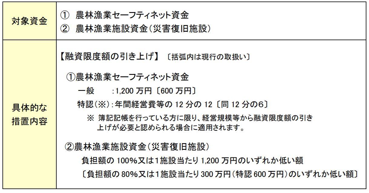日本政策金融公庫の農林漁業者等共通の特例措置