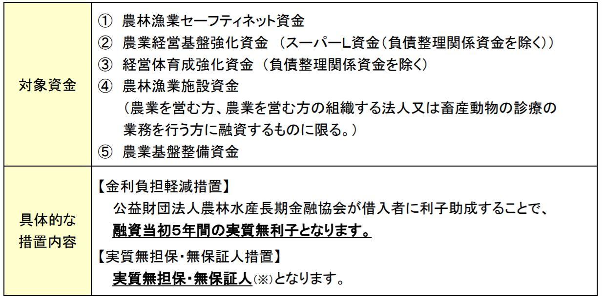 日本政策金融公庫の農業者等向け特例措置