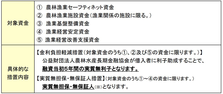 日本政策金融公庫の漁業者等向け特例措置