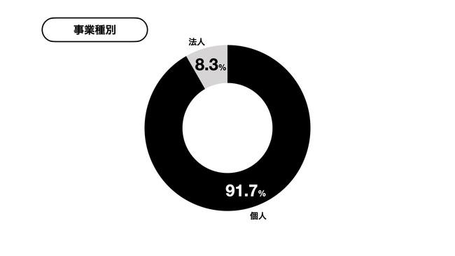 yupファクタリング利用者の90%以上が個人事業者