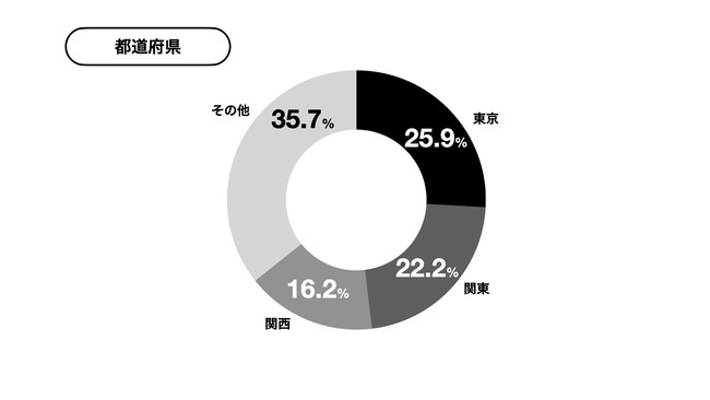 yupファクタリング利用者の約半分が関東地方